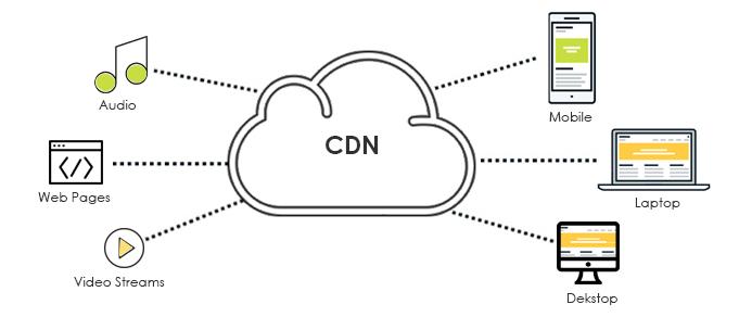 Cloud CDN Hosting India